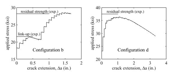 Numerical results and experimental measurements for the applied stress vers