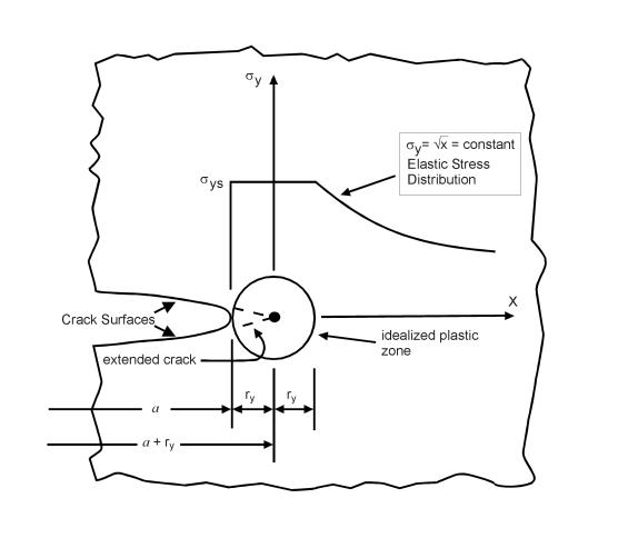 a nanomechanical investigation of the crack tip process zone